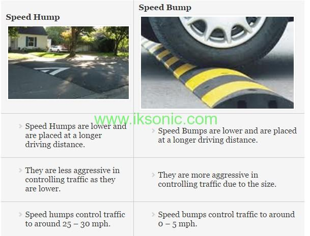 speed bumps and speed humps Definition speed humps and speed tables (also speed bumps, speed cushions, and speed pillows) are vertical-deflection traffic calming devices that extend across.